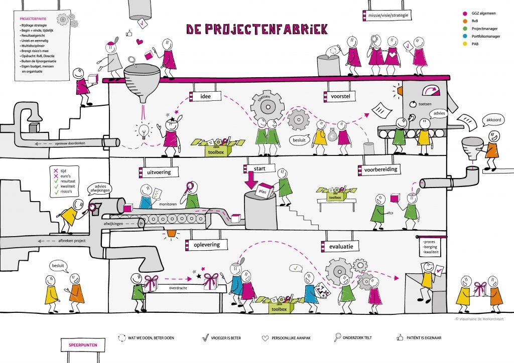 De-projectenfabriek-GGZ-(2)